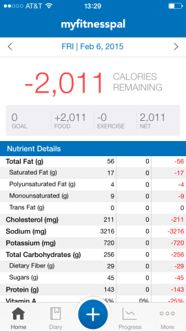Macros from February: 55g Fat, 256g Carbs, 145g Protein
